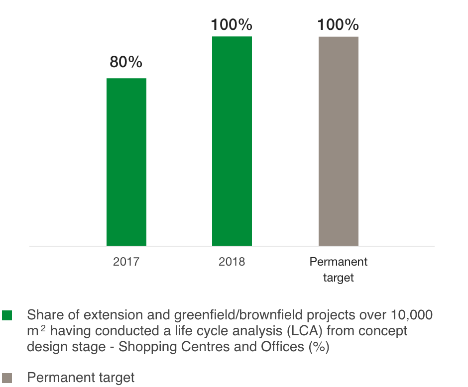 Percentage of projects under development for which a life cycle analysis (LCA) was performed from the design phase onwards (%)