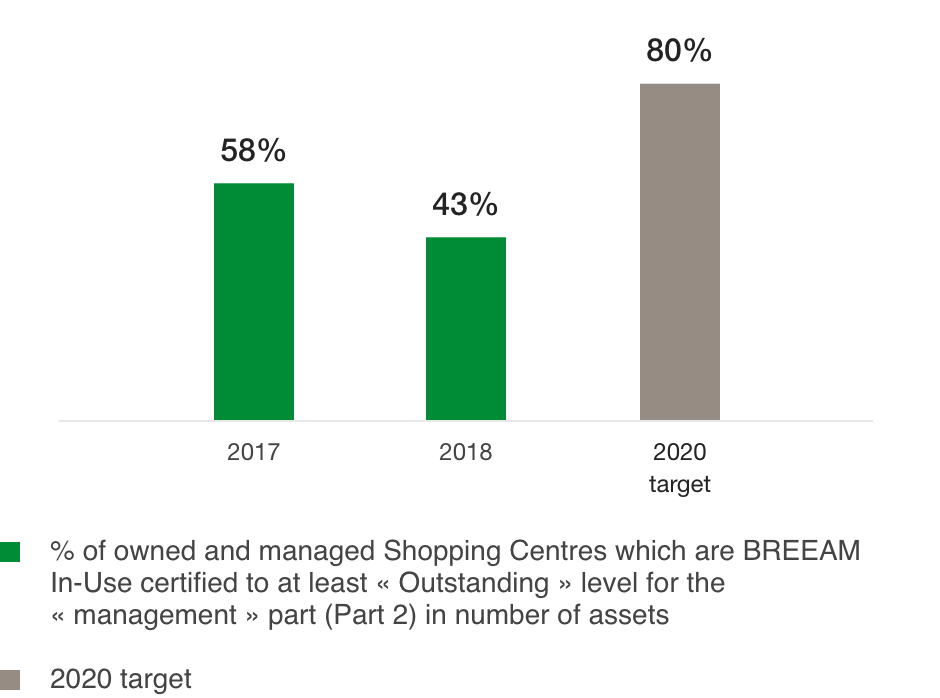 Percentage of Shopping Centres with BREEAM In-Use certification of at least «outsanding» level (%)