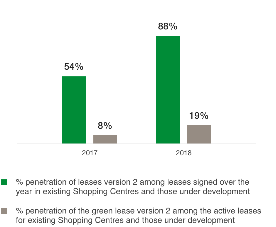 Penetration rate of the Group's new green lease (%)