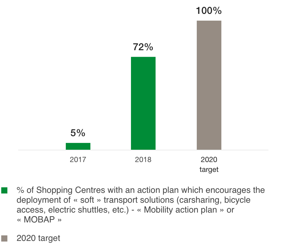 Proportion of Shopping Centres with an action plan to stimulate use of soft transport solutions (%)