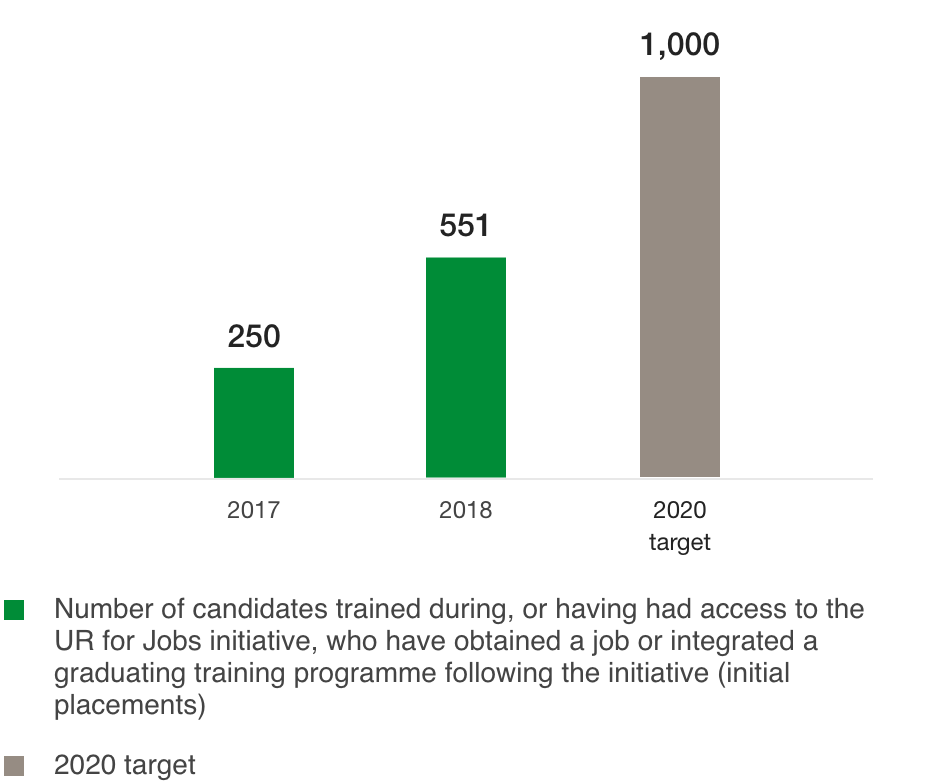 Number of candidates hired or having integrated a certifying training programme following the UR jobs programme (NO.)