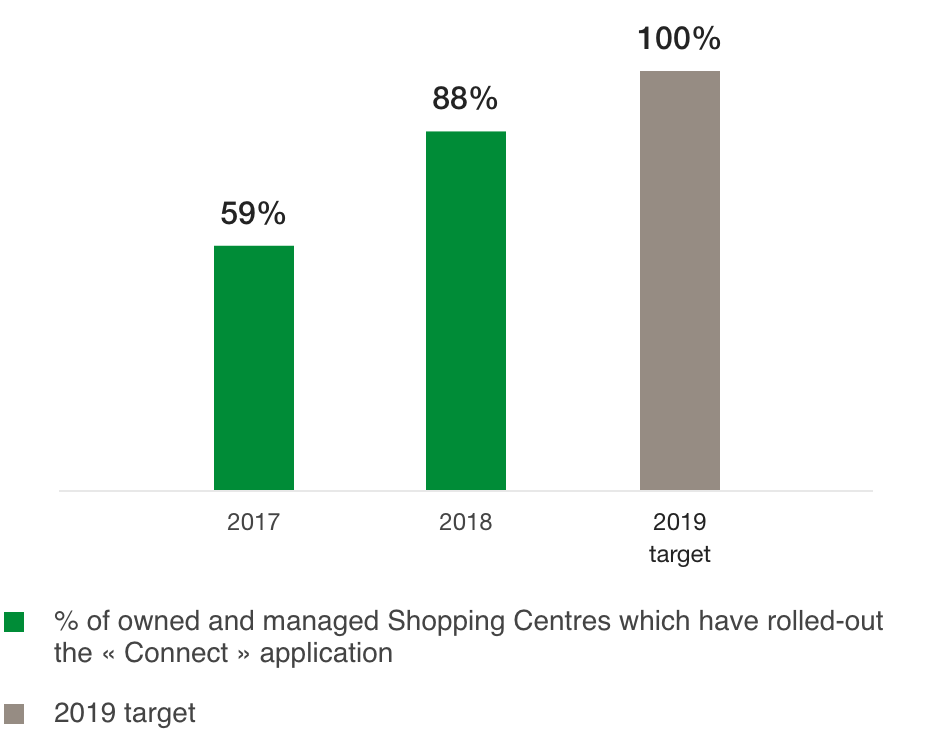 Percentage of Shopping Centres that have rolled out the « Connect » application (%)