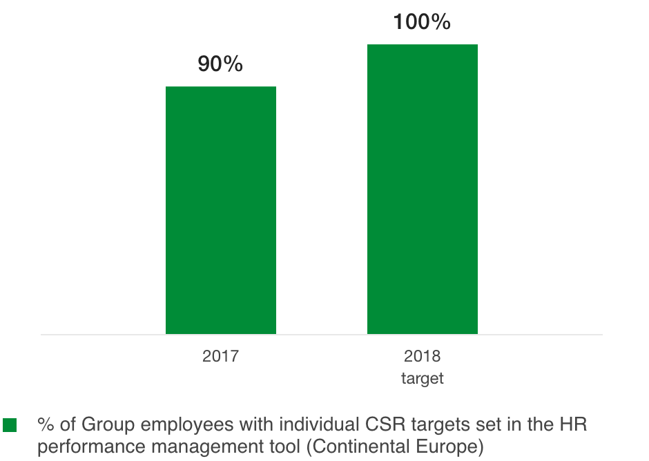 Percentage of Group employees with individual CSR targets (%)