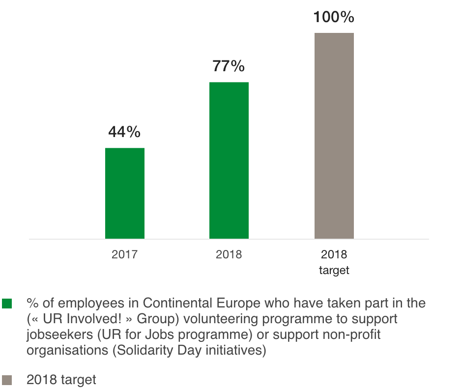 Percentage of employees who have taken part in the Group's volunteer programme « UR Involved! » (%)