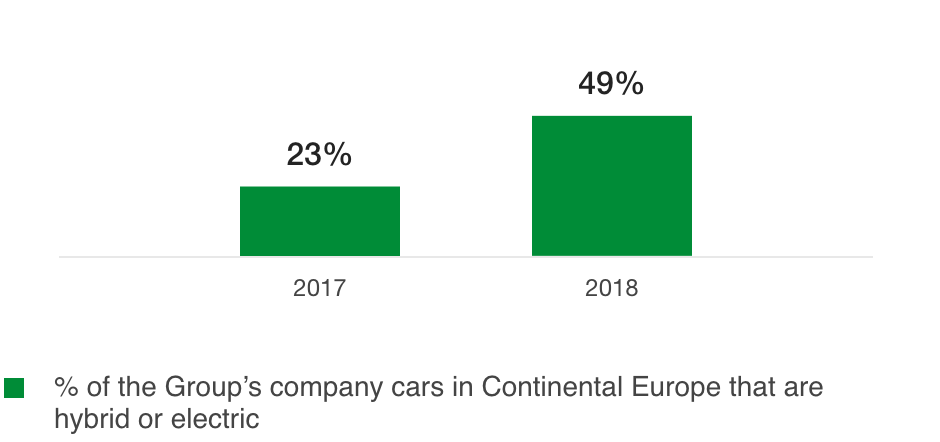 Percentage of the Group's company car fleet that is hybrid or electric (%)