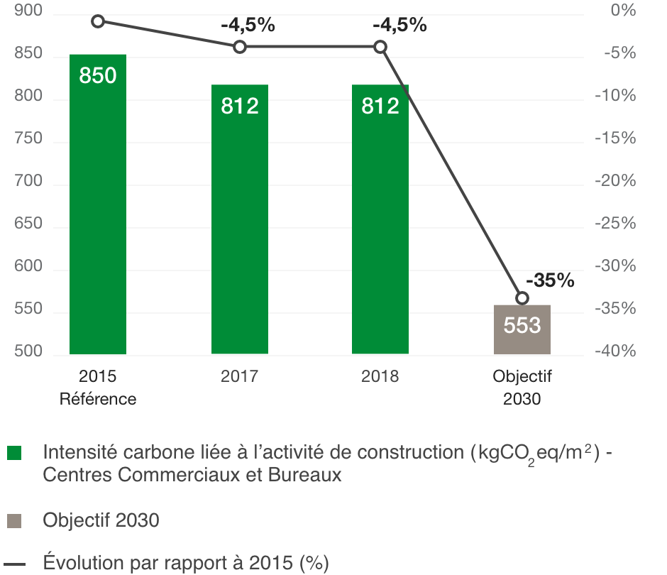 Change in carbon intensity from construction ( kgCO2eq/m)