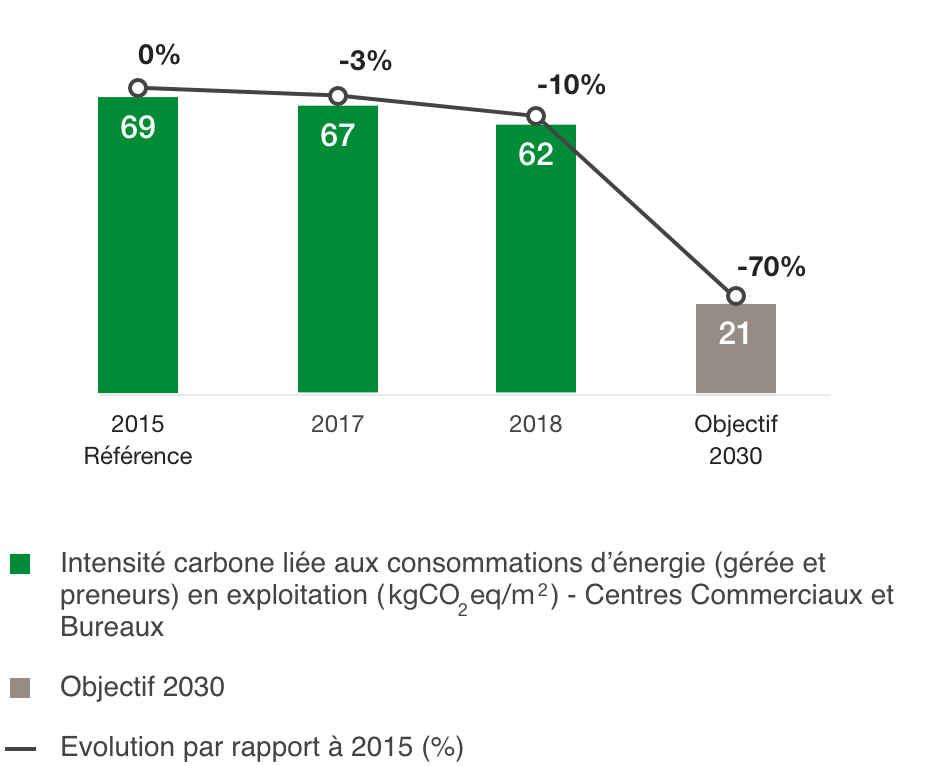 Change in carbon intensity from operation ( kg CO2eq/m )