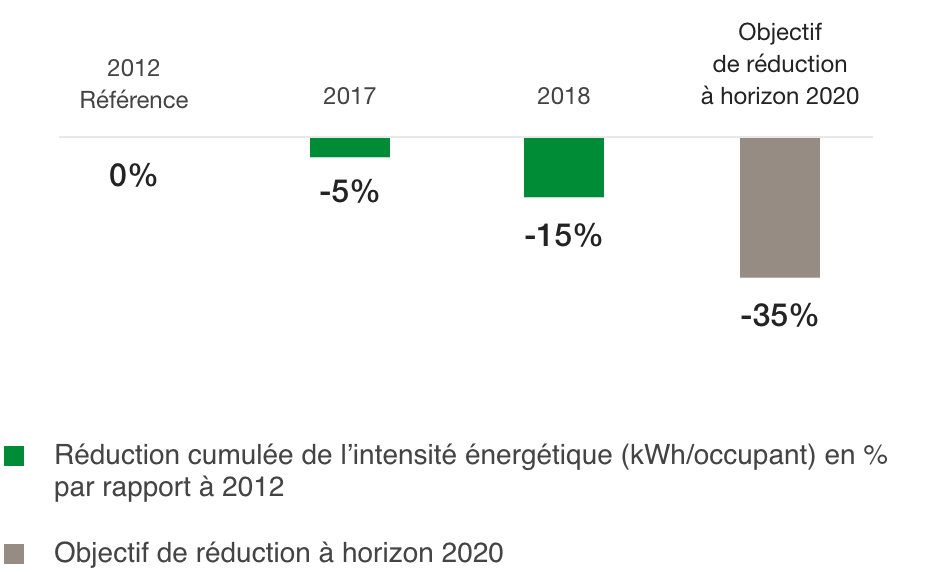 Change in energy intensity compared to 2012 – offices owned and managed (%)