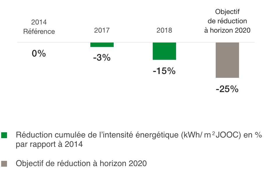 Change in energy intensity compared to 2014 – convention & exhibition venues (VIPARIS) owned and managed (%)