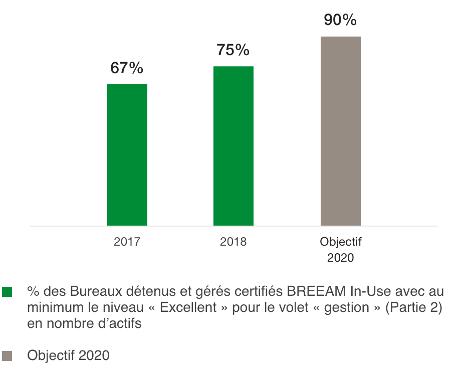 Percentage of offices with BREEAM In-Use certification of at least «Excellent» level (%)