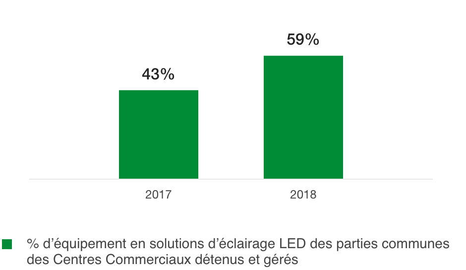 Percentage of deployment of LED lighting solutions in COMMON AREAS of owned and managed Shopping Centres (%)
