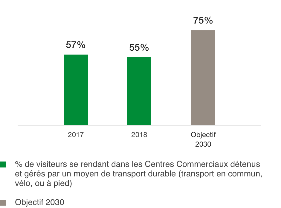 Proportion of visitors who use a sustainable means of transport to visit Shopping Centres (%)