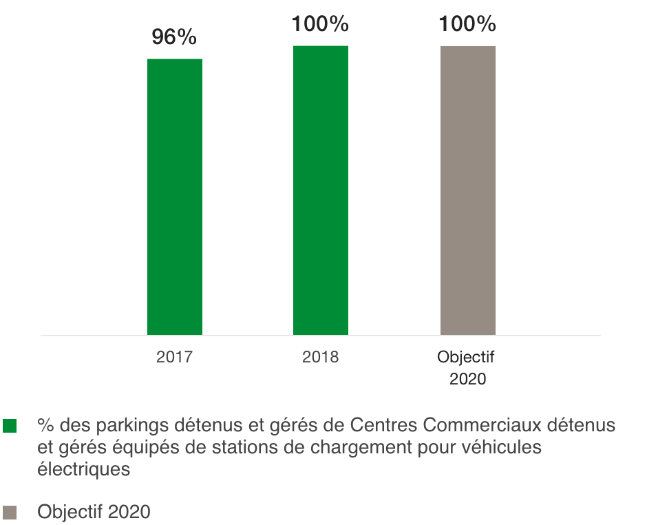 Proportion of Shopping Centres with charging facilities for electric vehicles (%)