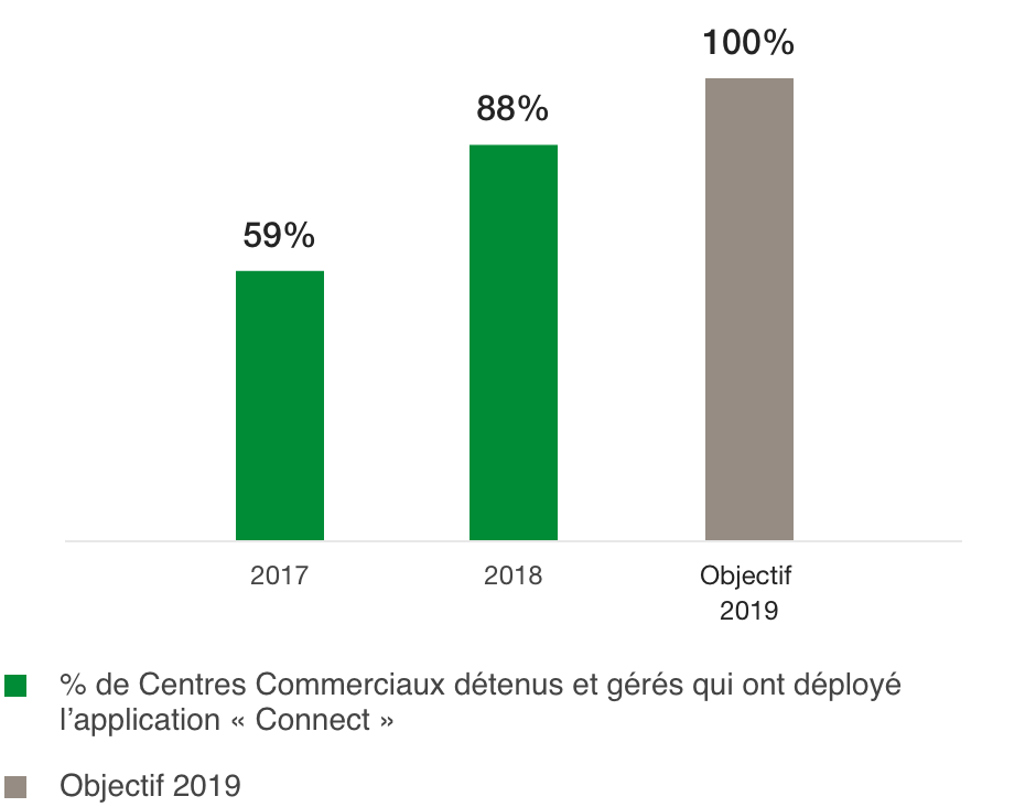 Percentage of Shopping Centres that have rolled out the «Connect» application (%)