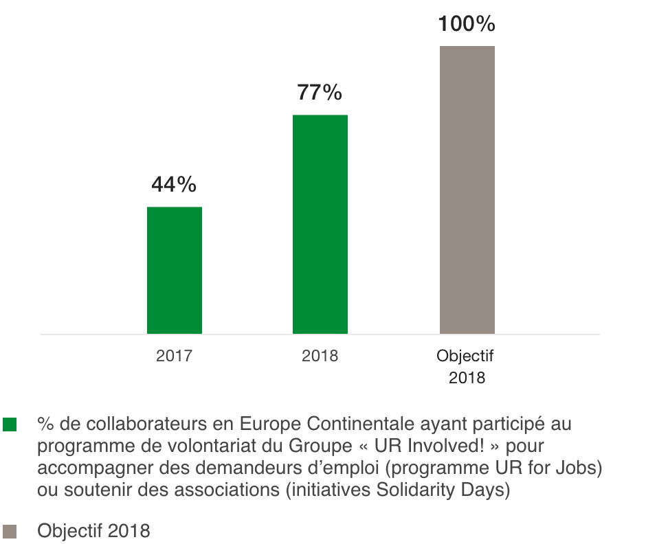 Percentage of employees who have taken part in the Group's volunteer programme «UR Involved!» (%)