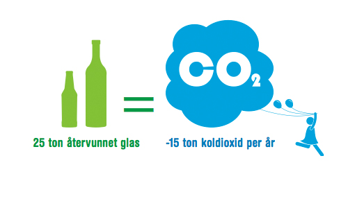 Hållbarhetsarbete